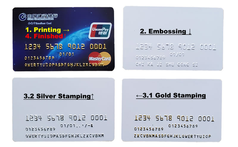 Card Processing Steps